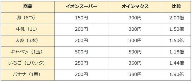 オイシックスと一般スーパーの価格比較