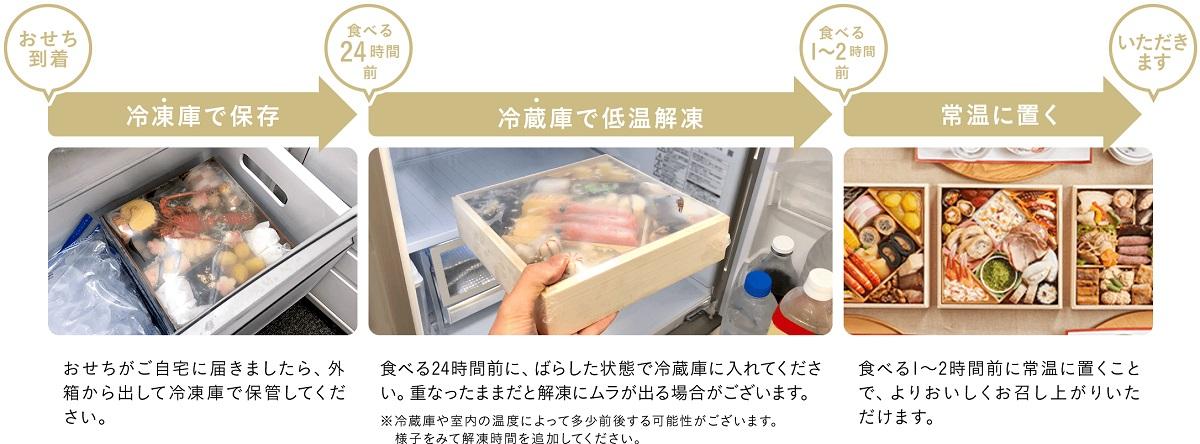 オイシックスのおせち料理『慶梅』の解凍方法